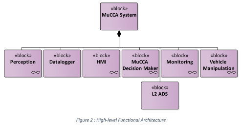 High-level-functional-architecture