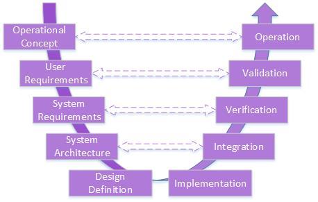 V Model Systems Engineering